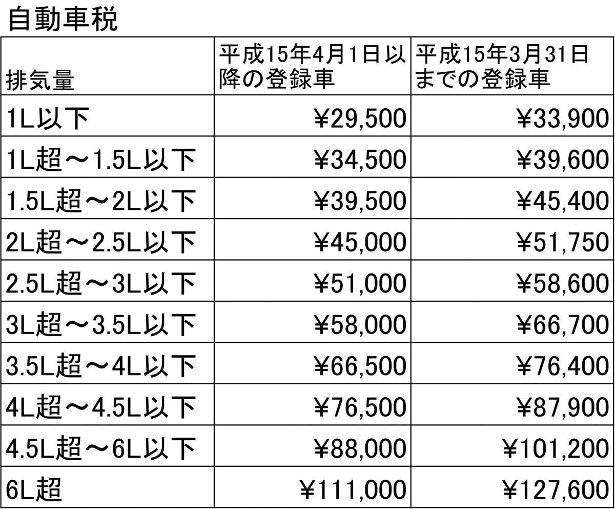 自動車税 Sheet1