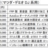 【画像】「オートエクゼ」がマツダCX-5&デミオのフルバンパーエアロを発売!