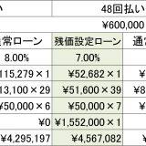 """【画像】毎月の支払額が最大""""3分の1""""に抑えられる「残価設定ローン」"""