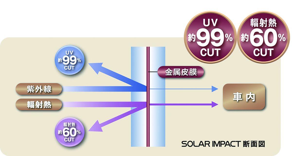 ソーラーインパクト 効果