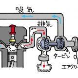 【画像】【知ってる?】インタークーラーで空気を冷やしてパワーアップ!