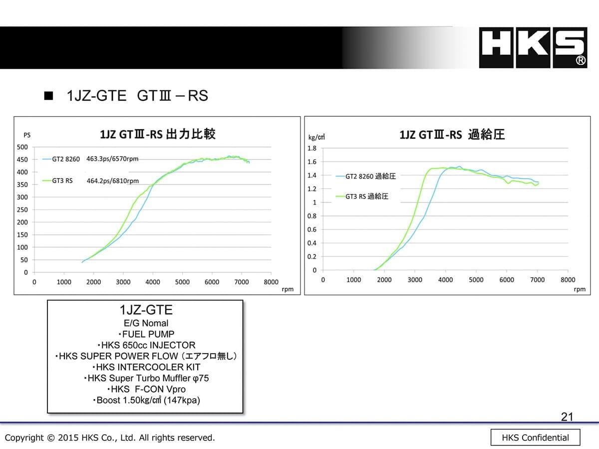 HKS、GTⅢ-RSスポーツタービン、マークⅡ3兄弟、クレスタ、チェイサー、ツアラーV、ドリフト、1JZ