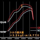 【画像】パワーアップだけじゃない、燃費向上をも果たせられる新規制対応マフラー