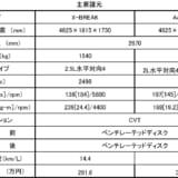 【画像】SUBARU新型フォレスター試乗「意のままにコントロールできる実力派へ」