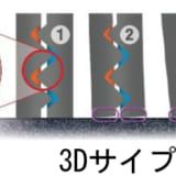 【画像】ネクセンスタッドレス「WINGUARD ice2」 日本の雪道を制する3つの新技術を搭載