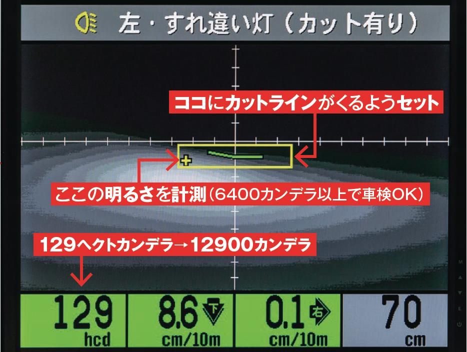 ヘッドライトの適正カットラインが描かれた画像